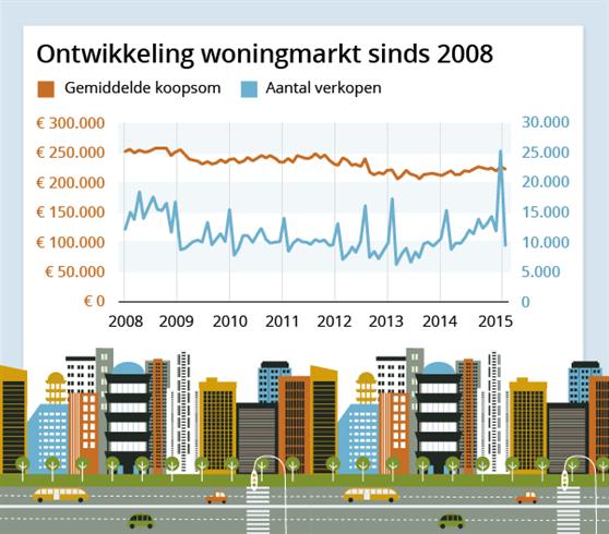 Ontwikkelingen op de woningmarkt.